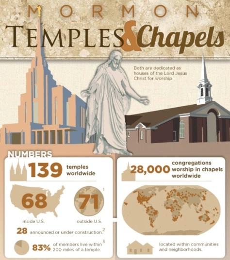 Mormon-Temples-chapels